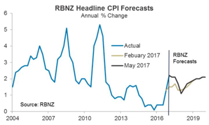 RBNZ Headline CPI Forecasts