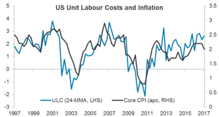 US Unit Labour Costs and Inflation