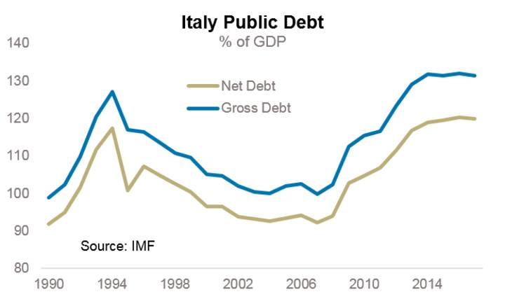 Italy debt to GDP ratio