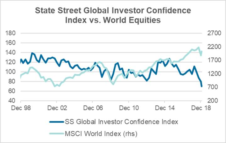 Global Investor Confidence Index
