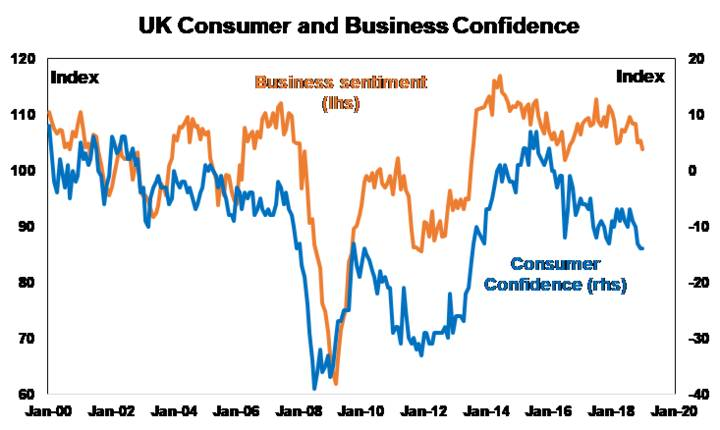 UK consumer and business confidence