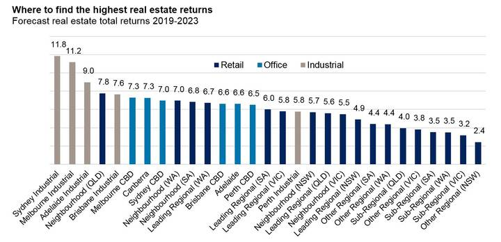 Source: AMP Capital Real Estate Research