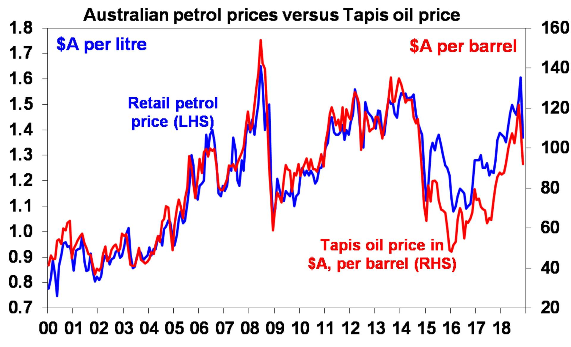 Australian petrol prices versus Tapis oil prices