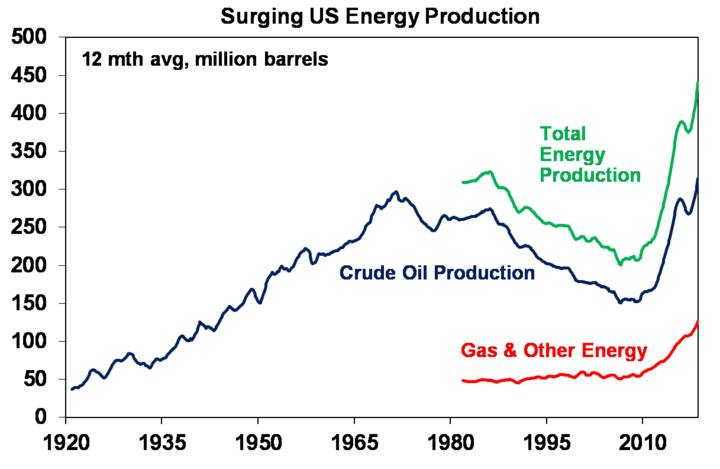 Surging US energy production