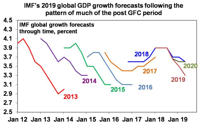 Global GDP Growth Forecasts following the pattern