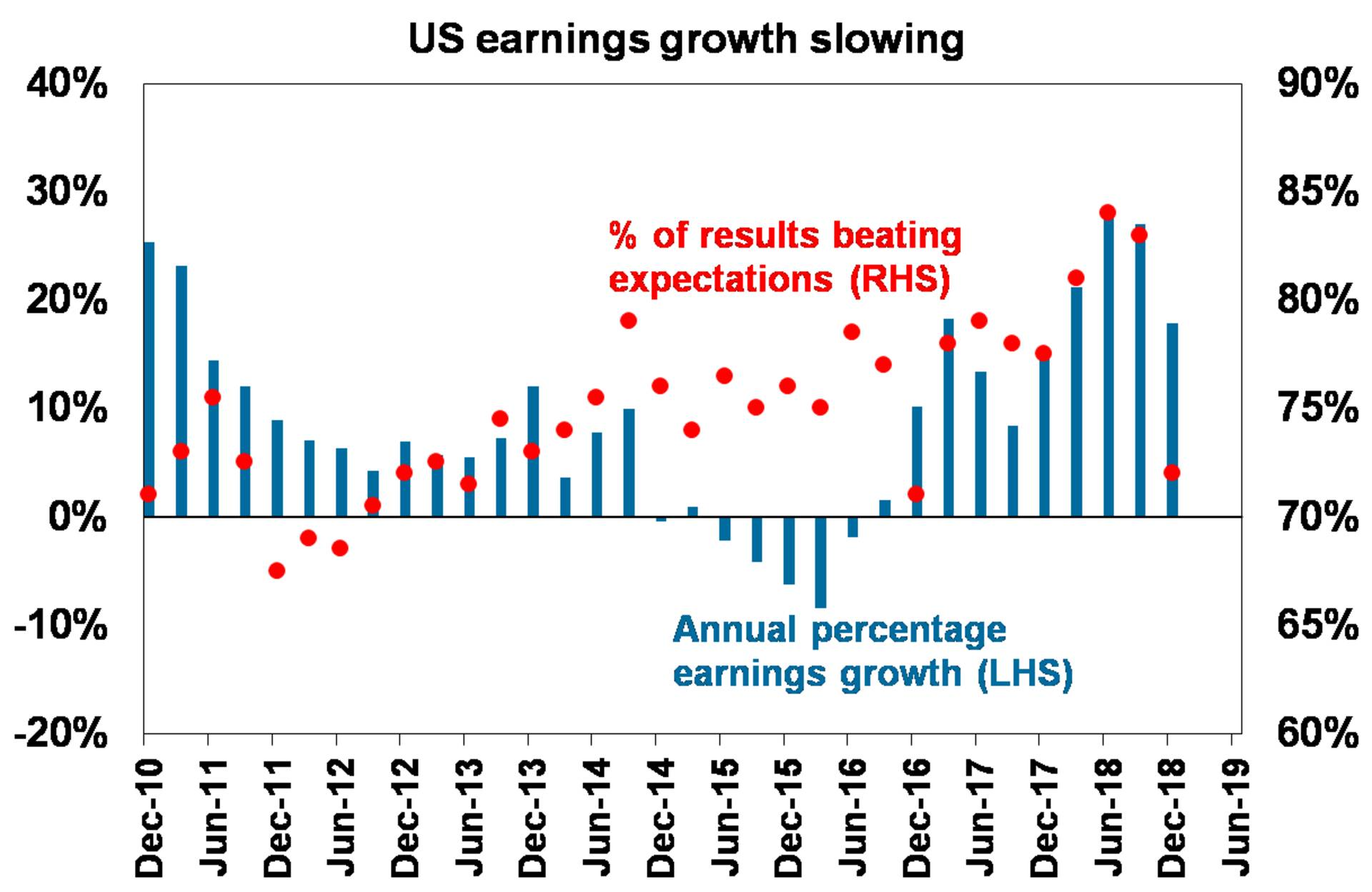 US earnings growth slowing