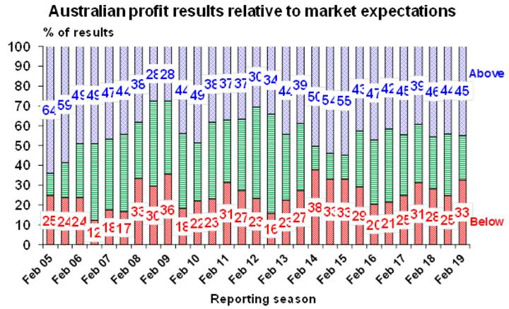 Australian company profit results relative to market expectations