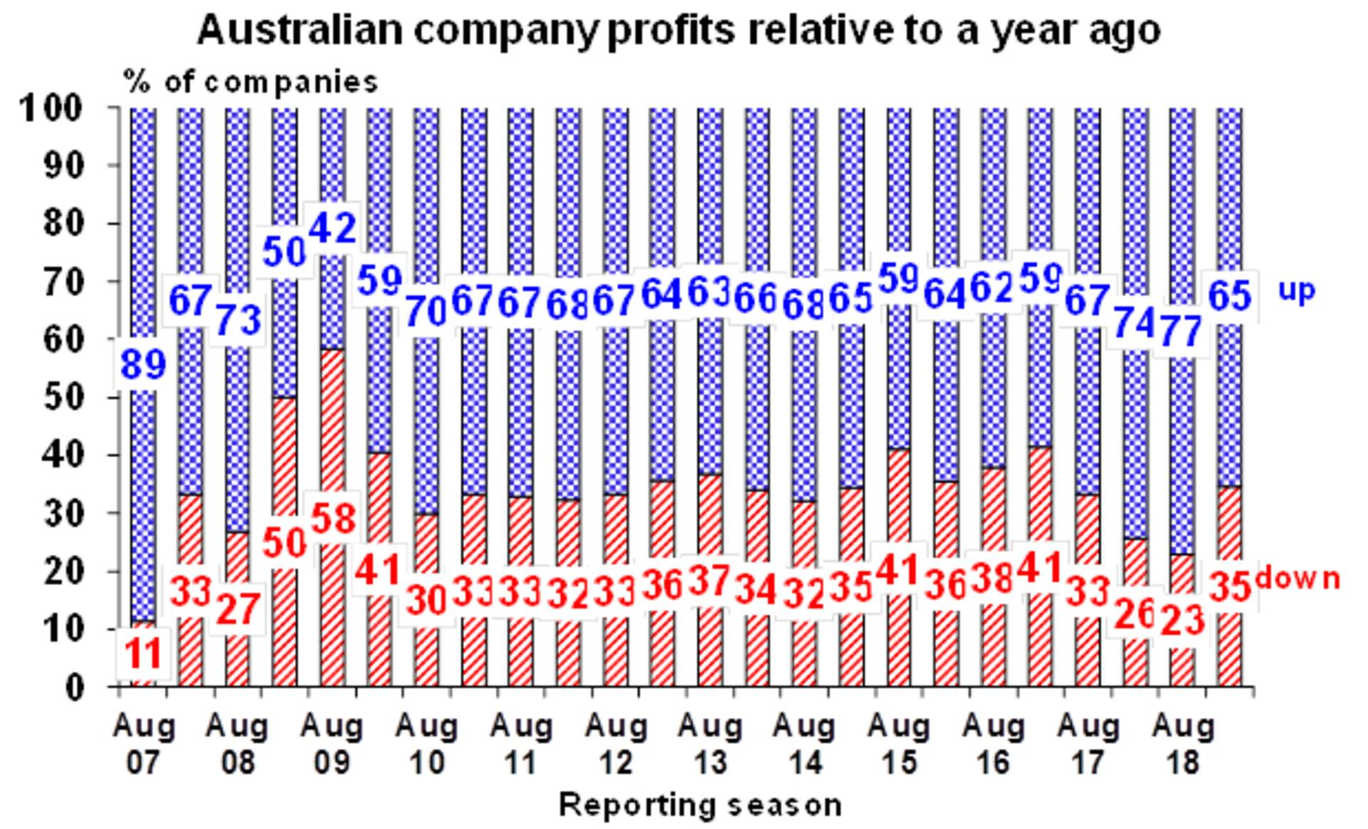 Australian company profit results relative to a year ago