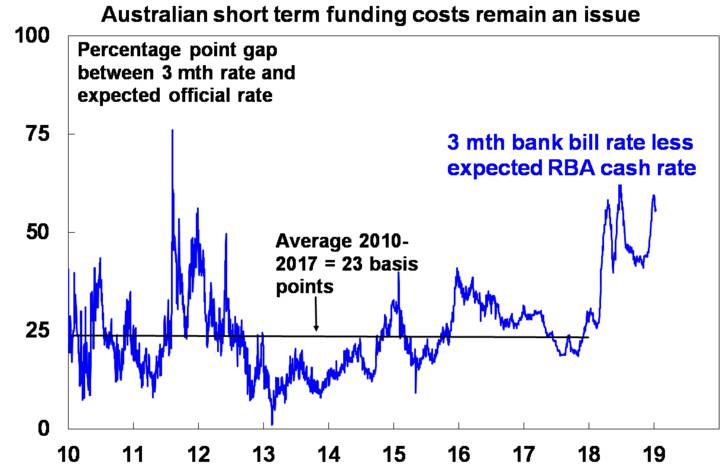 Australian short-term funding costs remain an issue