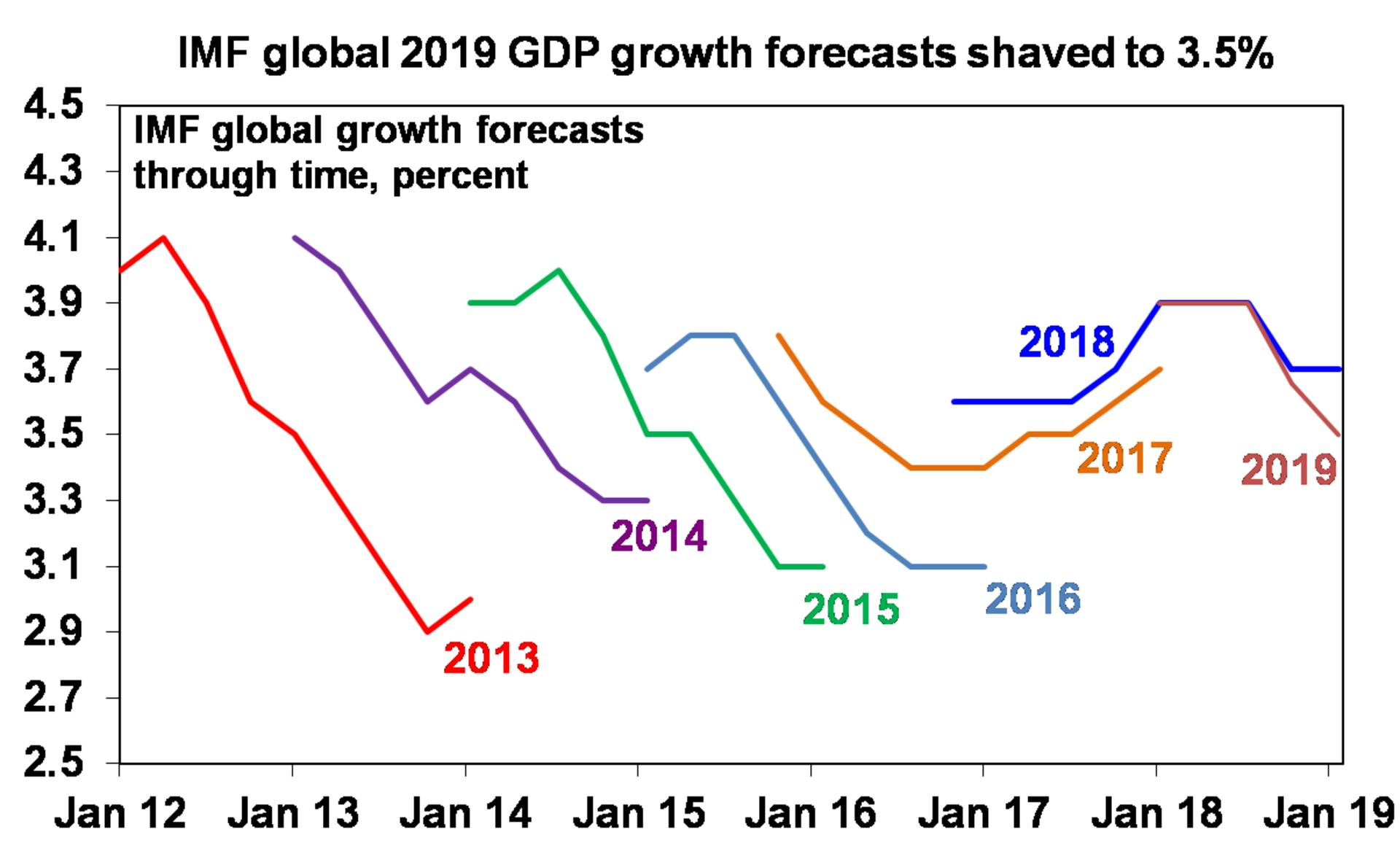 IMF global 2019 GDP growth forecasts shaved to 3.5%