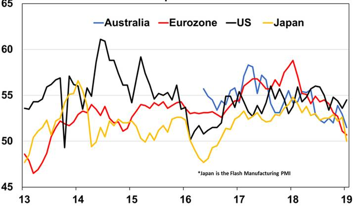 Business conditions PMIs stable in the US, down elsewhere