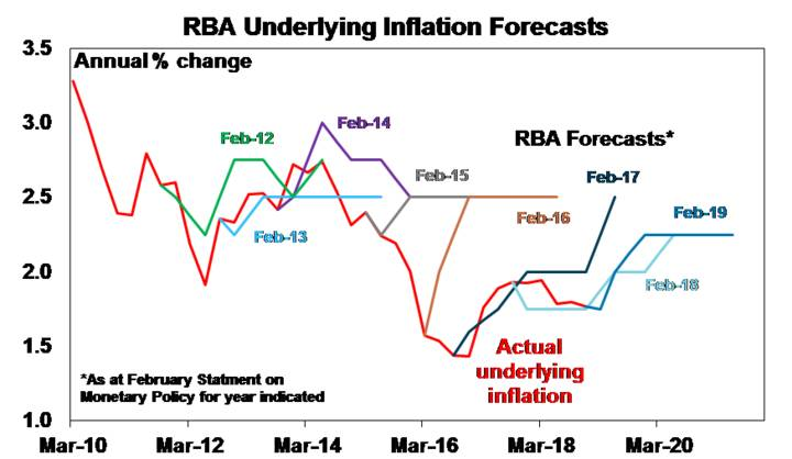 Source: ABS, RBA