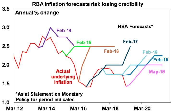 Source: RBA, AMP Capital