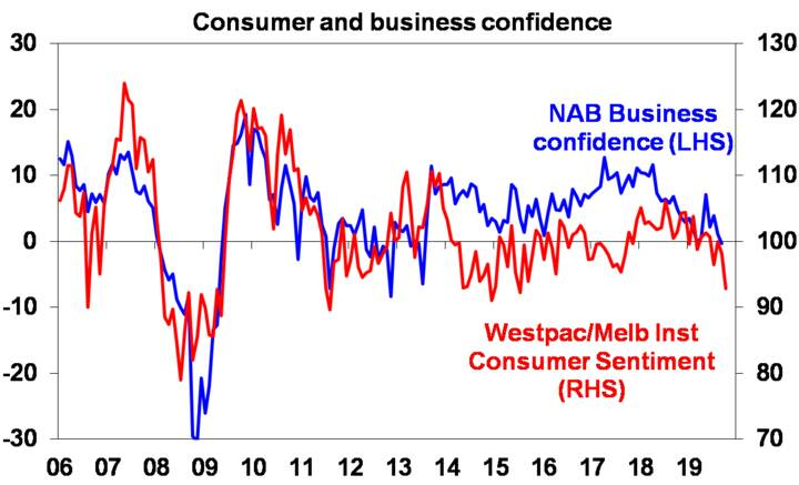 Source: NAB, Westpac/MI, AMP Capital