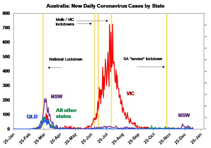 Source: covid19data.com.au, AMP Capital