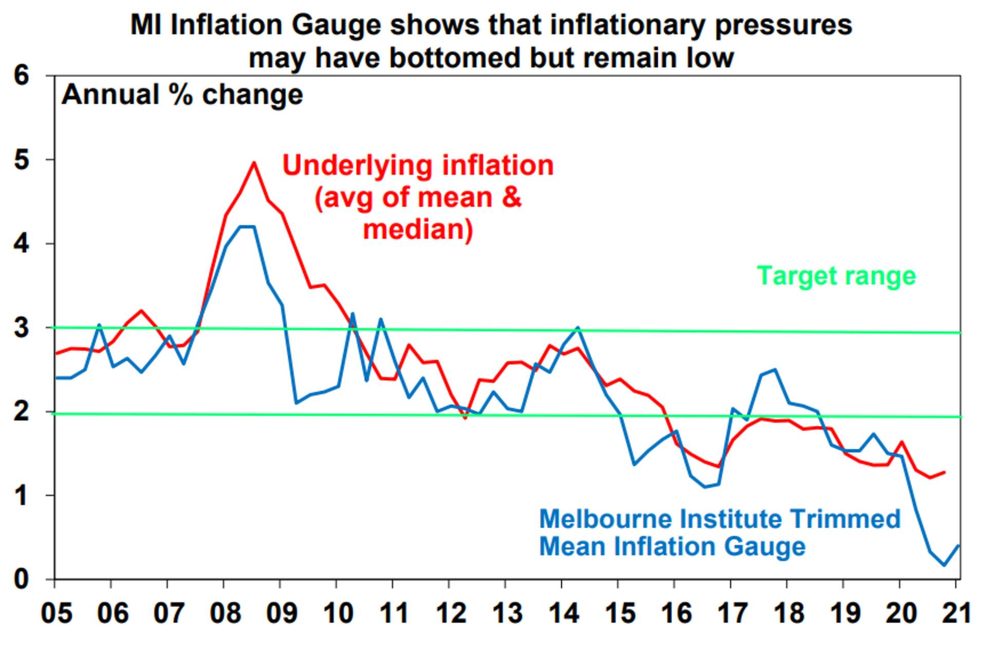 Source: ABS, Melbourne Institute, AMP Capital
