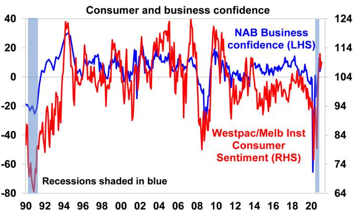 Source: Westpac/MI, NAB, AMP Capital