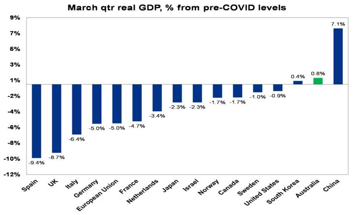 Source: OECD, ABS, AMP Capital