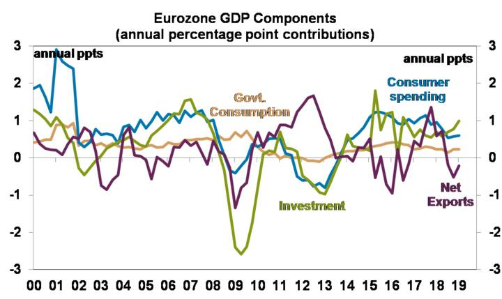 Eurozone GDP components - graph