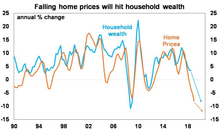 falling home prices will hit household wealth