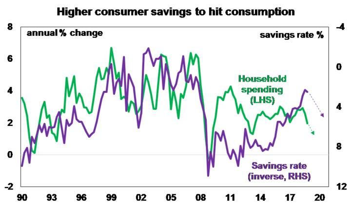 Higher Consumer Savings to Hit Consumption