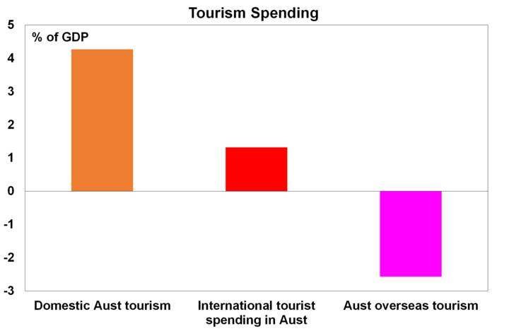 Source: Tourism Research Australia, ABS, AMP Capital