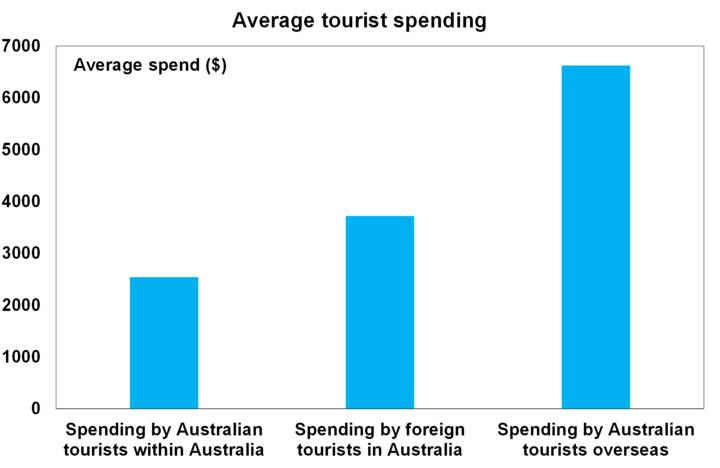 Source: Tourism Research Australia, AMP Capital
