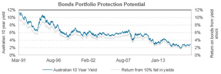 Bonds portfolio protection chart