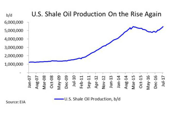 U.S. Shale Oil Production on the Rise Again