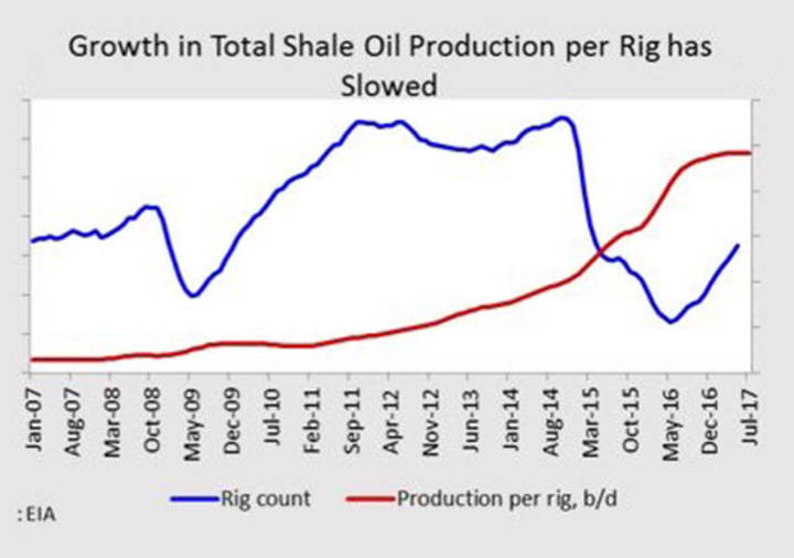 Growth in Total Shale Oil Production per Rig has Slowed