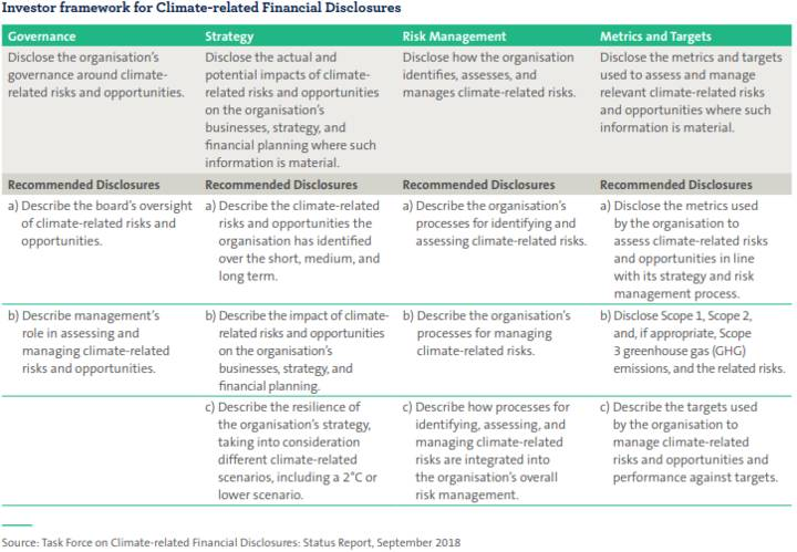 Investor framework for climate-related financial disclosures