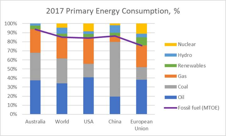 2017 Primary Energy Consumption %