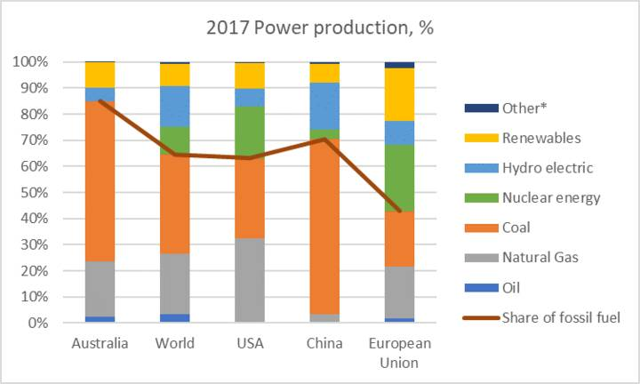 2017 power production, %