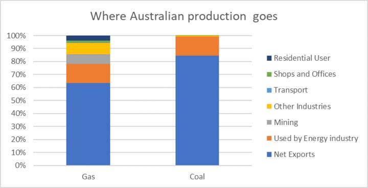 Where Australian production goes