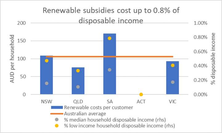Renewable subsidies