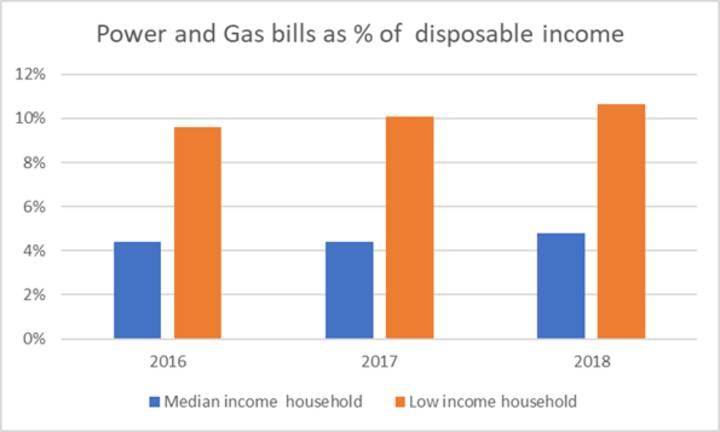 Power and gas bills