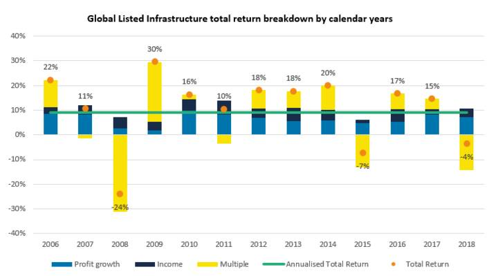 Global Listed Infrastructure total return breakdown by calendar years
