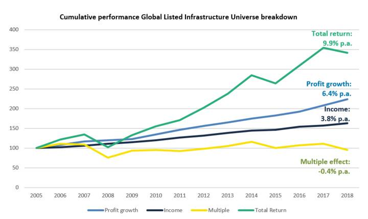 Cumulative performance Global Listed Infrastructure Universe breakdown