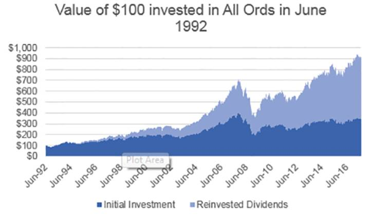 Value of $100 invested in all Ords in June 1992