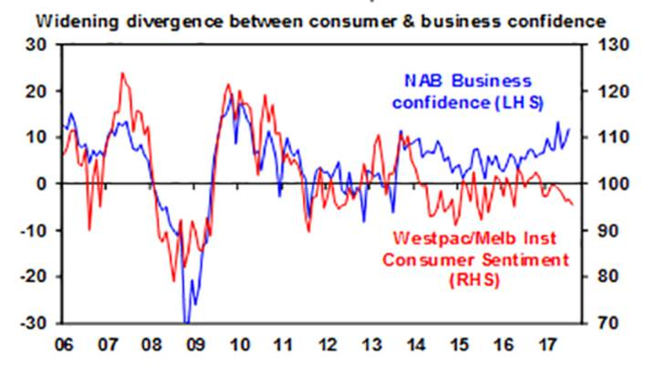 Widening divergence between consumer & business confidence