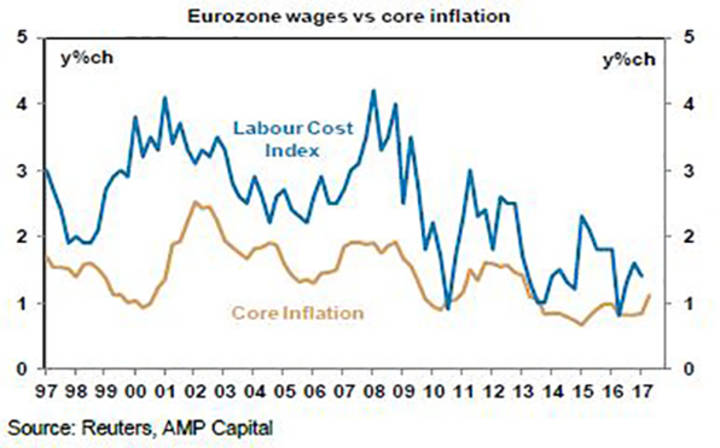 Eurozone wages vs core inflation