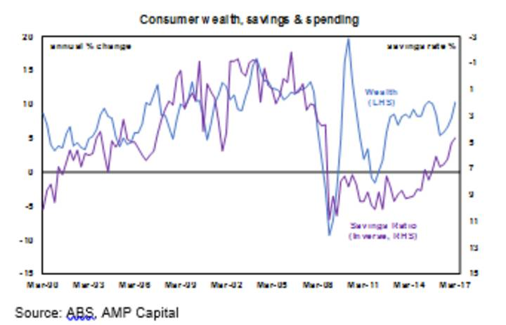 Consumerwealth, savings & spending