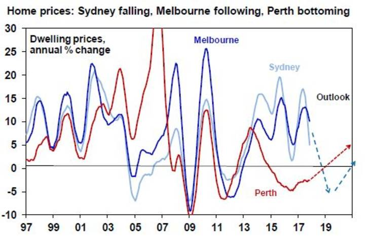 Home prices: Sydney falling, Melbourne following, Perth bottoming