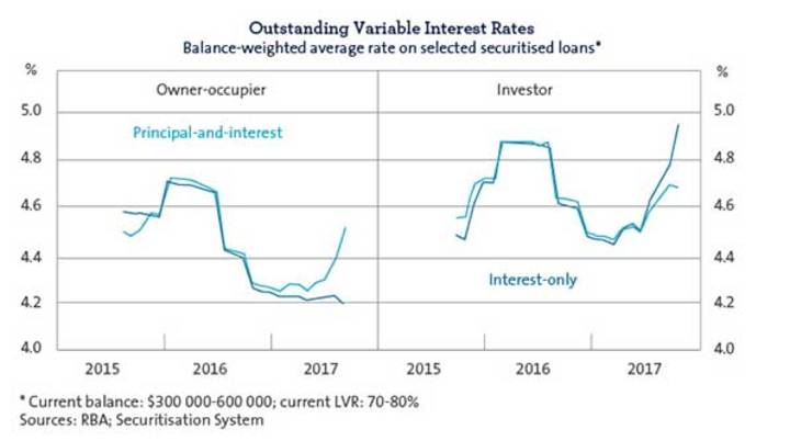 Outstanding Variable Interest Rates