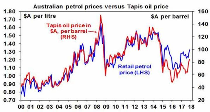 Australian petrol prices versus Tapis oil price