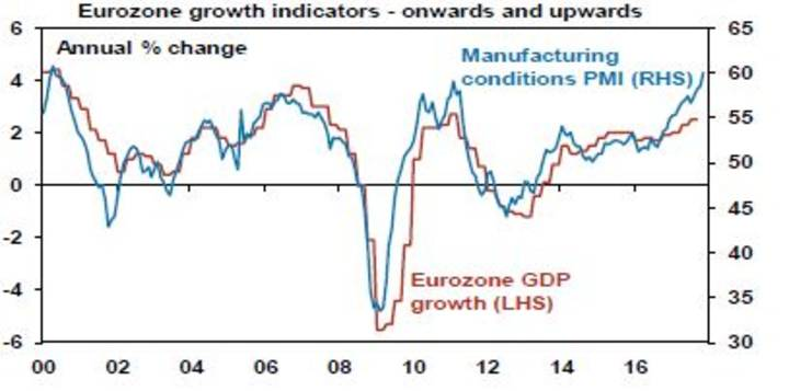 Eurozone growth indicators - onwards and upwards