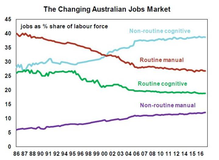 The Changing Australian Jobs Market