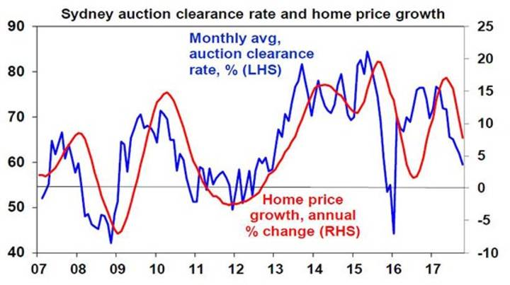 Sydney acution clearance rate and home price growth