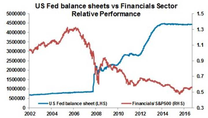 US Fed balance sheets vs Financials Sector Relative Performance
