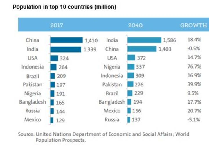 Population in top 10 countries (million)